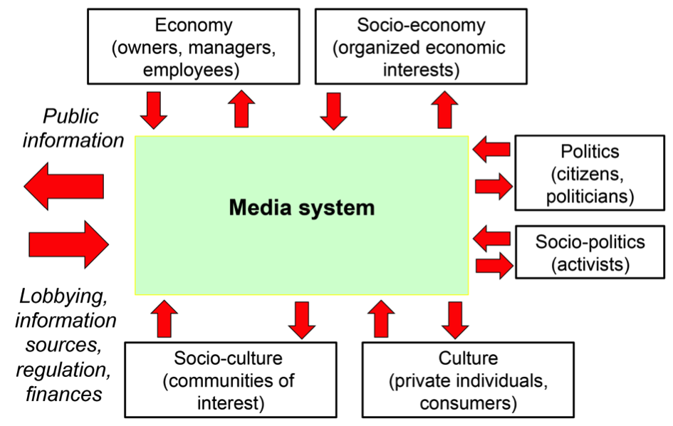 View Of Social Media And The Public Sphere Triplec Communication